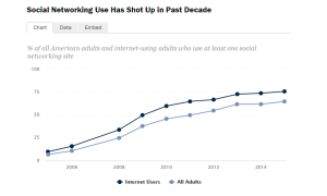 Pew Research Data